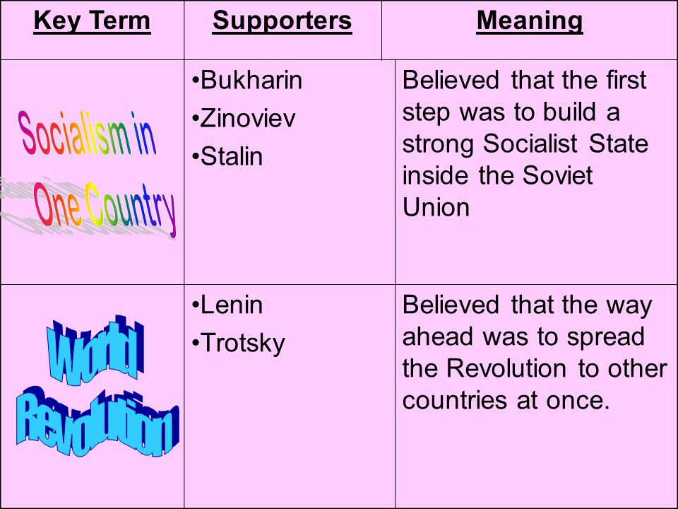 Key TermSupportersMeaning Bukharin Zinoviev Stalin Believed that the first step was to build a strong Socialist State inside the Soviet Union Lenin Tr