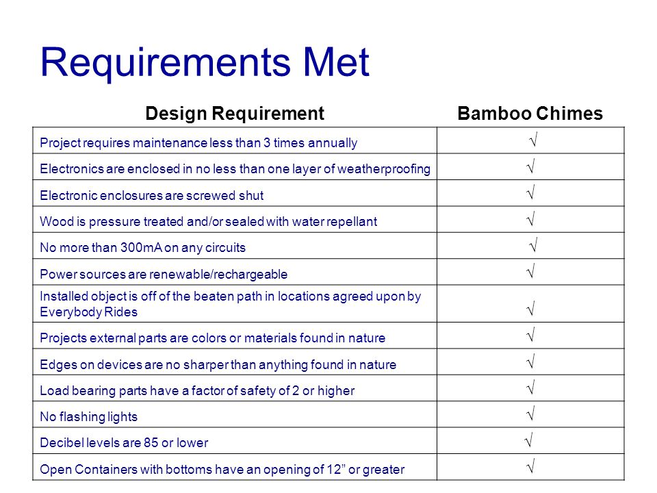 Requirements Met Design RequirementBamboo Chimes Project requires maintenance less than 3 times annually √ Electronics are enclosed in no less than one layer of weatherproofing √ Electronic enclosures are screwed shut √ Wood is pressure treated and/or sealed with water repellant √ No more than 300mA on any circuits √ Power sources are renewable/rechargeable √ Installed object is off of the beaten path in locations agreed upon by Everybody Rides √ Projects external parts are colors or materials found in nature √ Edges on devices are no sharper than anything found in nature √ Load bearing parts have a factor of safety of 2 or higher √ No flashing lights √ Decibel levels are 85 or lower √ Open Containers with bottoms have an opening of 12 or greater √