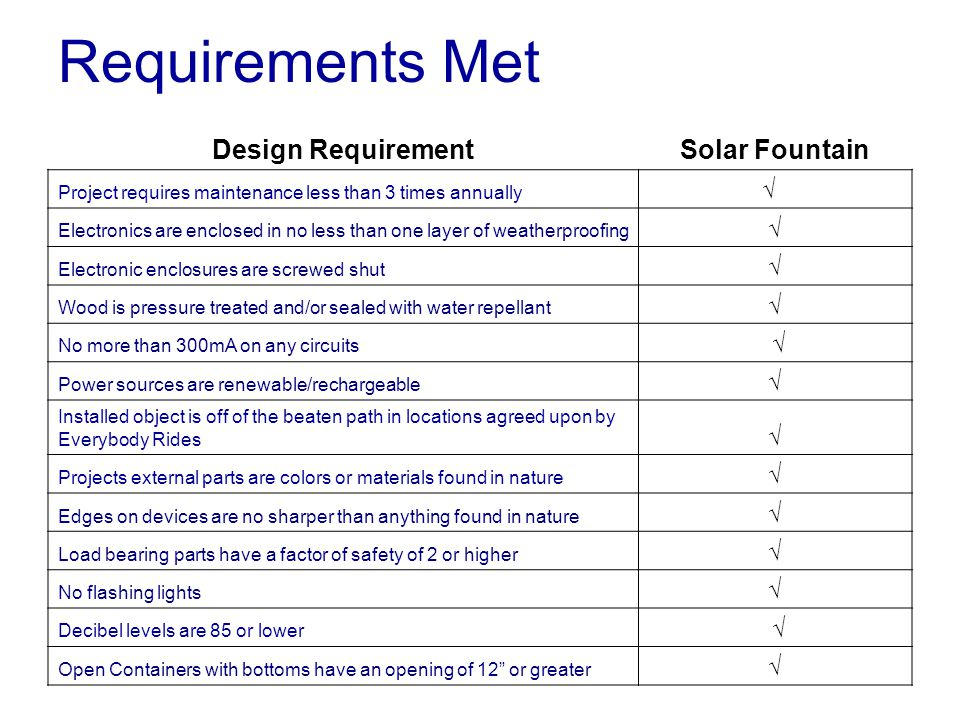 Requirements Met Design RequirementSolar Fountain Project requires maintenance less than 3 times annually √ Electronics are enclosed in no less than one layer of weatherproofing √ Electronic enclosures are screwed shut √ Wood is pressure treated and/or sealed with water repellant √ No more than 300mA on any circuits √ Power sources are renewable/rechargeable √ Installed object is off of the beaten path in locations agreed upon by Everybody Rides √ Projects external parts are colors or materials found in nature √ Edges on devices are no sharper than anything found in nature √ Load bearing parts have a factor of safety of 2 or higher √ No flashing lights √ Decibel levels are 85 or lower √ Open Containers with bottoms have an opening of 12 or greater √