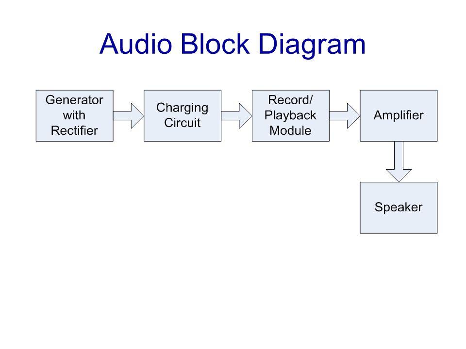 Audio Block Diagram