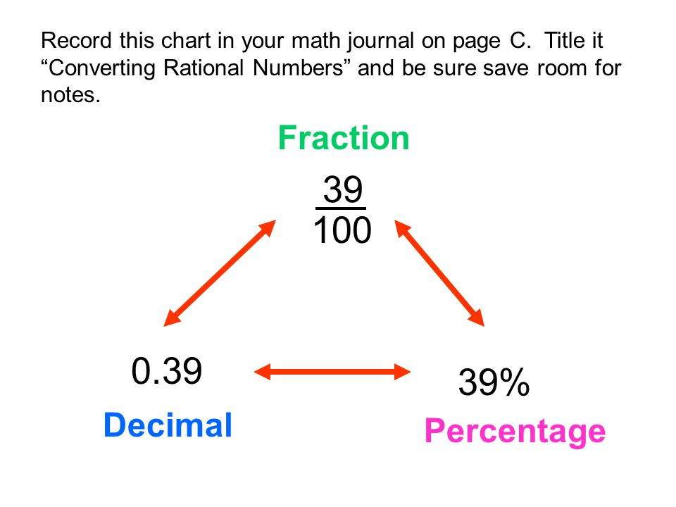 39 100 39% 0.39 Decimal Fraction Percentage Record this chart in your math journal on page C.