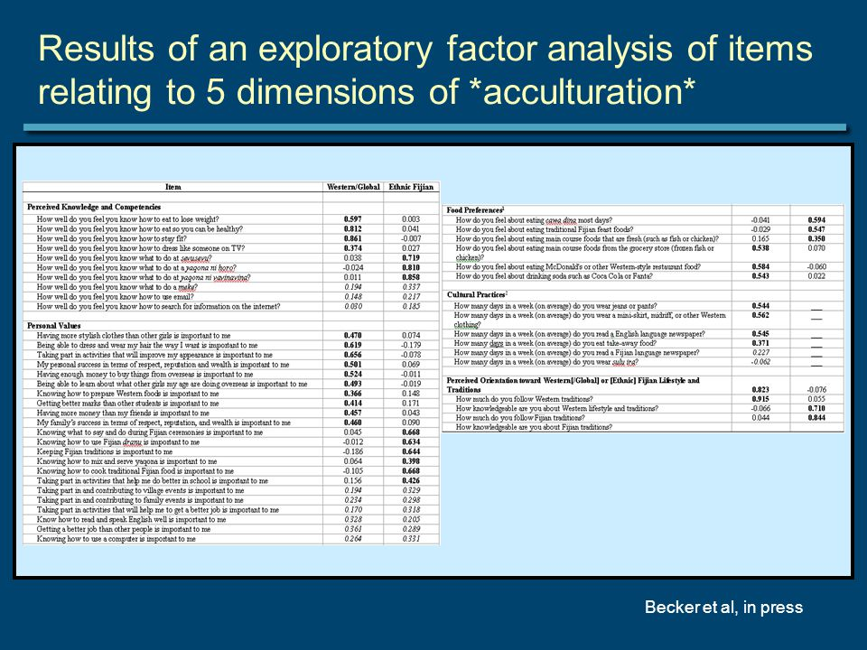 Results of an exploratory factor analysis of items relating to 5 dimensions of *acculturation* Becker et al, in press