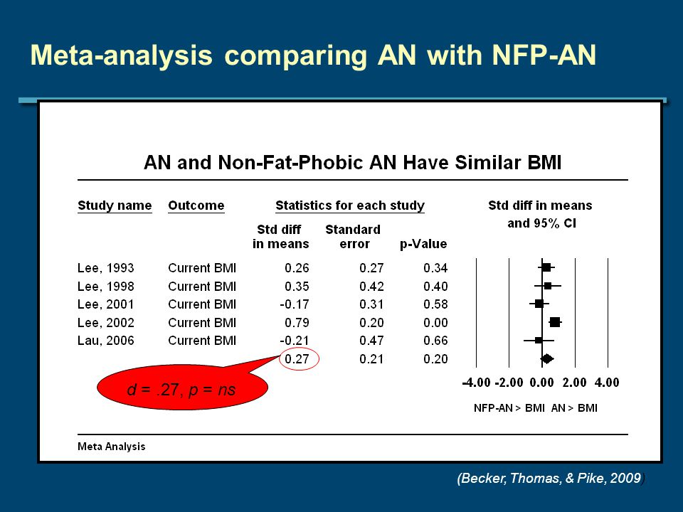 (Becker, Thomas, & Pike, 2009) d =.27, p = ns Meta-analysis comparing AN with NFP-AN