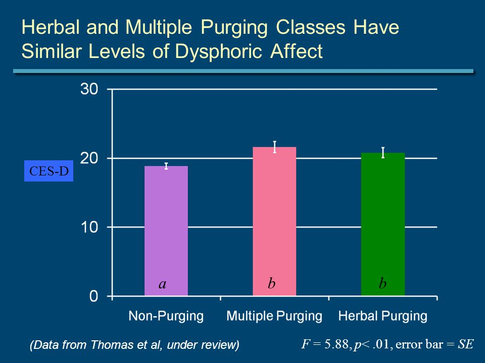 F = 5.88, p<.01, error bar = SE abb Herbal and Multiple Purging Classes Have Similar Levels of Dysphoric Affect CES-D (Data from Thomas et al, under r