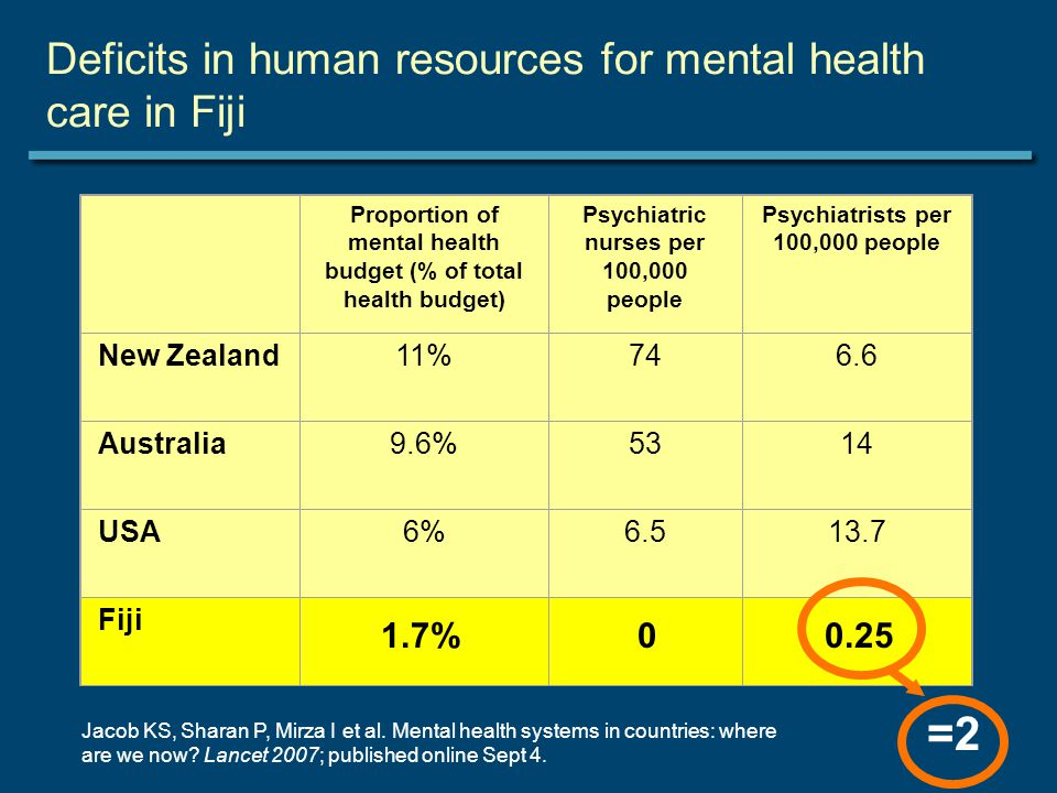 Deficits in human resources for mental health care in Fiji Proportion of mental health budget (% of total health budget) Psychiatric nurses per 100,000 people Psychiatrists per 100,000 people New Zealand11%746.6 Australia9.6%5314 USA6%6.513.7 Fiji Jacob KS, Sharan P, Mirza I et al.