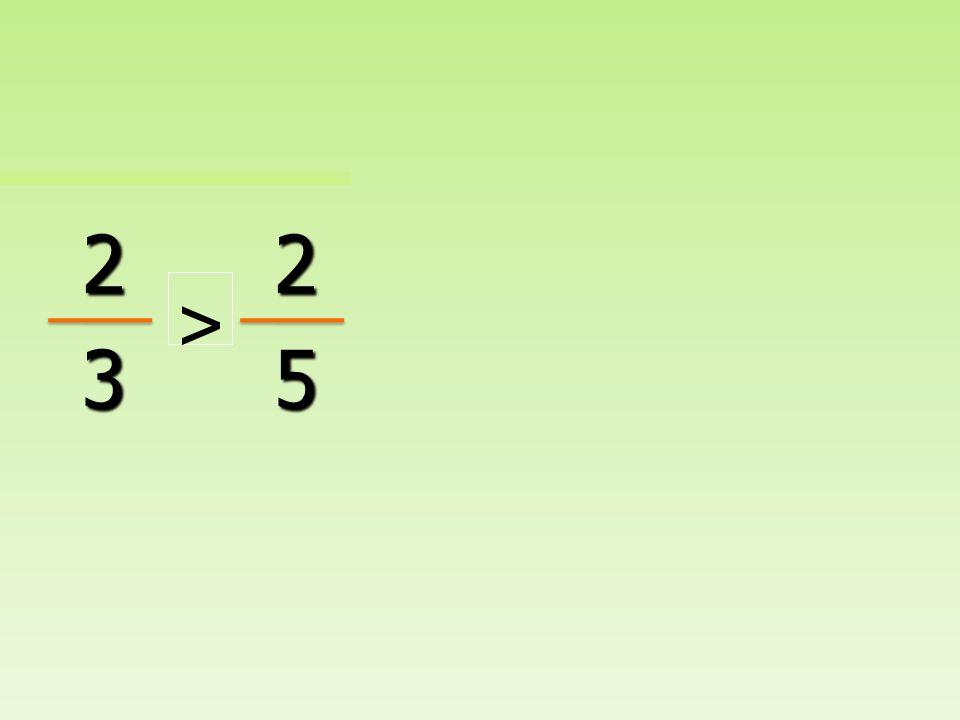 Cuando los numeradores son los mismos, la fracción con el denominador más pequeño es la fracción mayor.