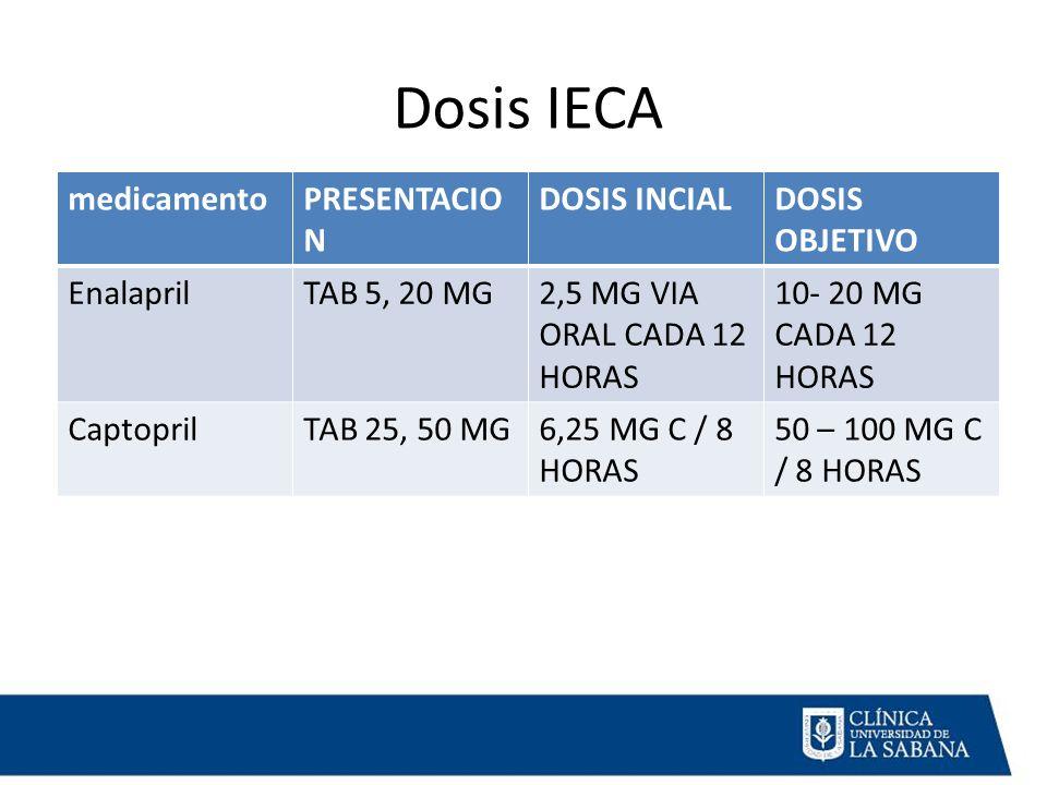 Dosis IECA medicamentoPRESENTACIO N DOSIS INCIALDOSIS OBJETIVO EnalaprilTAB 5, 20 MG2,5 MG VIA ORAL CADA 12 HORAS 10- 20 MG CADA 12 HORAS CaptoprilTAB 25, 50 MG6,25 MG C / 8 HORAS 50 – 100 MG C / 8 HORAS