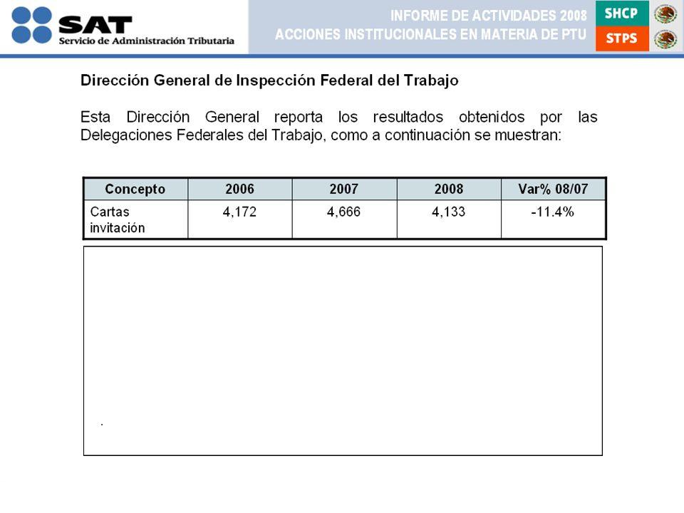 Concepto200620072008Var% 08/07 Cartas invitación 4,1724,6664,133-11.4% INFORME DE ACTIVIDADES 2008 ACCIONES INSTITUCIONALES EN MATERIA DE PTU Dirección General de Inspección Federal del Trabajo Esta Dirección General reporta los resultados obtenidos por las Delegaciones Federales del Trabajo, como a continuación se muestran: