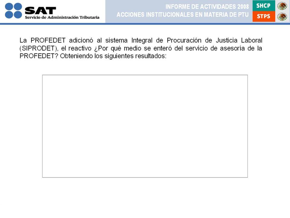 La PROFEDET adicionó al sistema Integral de Procuración de Justicia Laboral (SIPRODET), el reactivo ¿Por qué medio se enteró del servicio de asesoría de la PROFEDET.