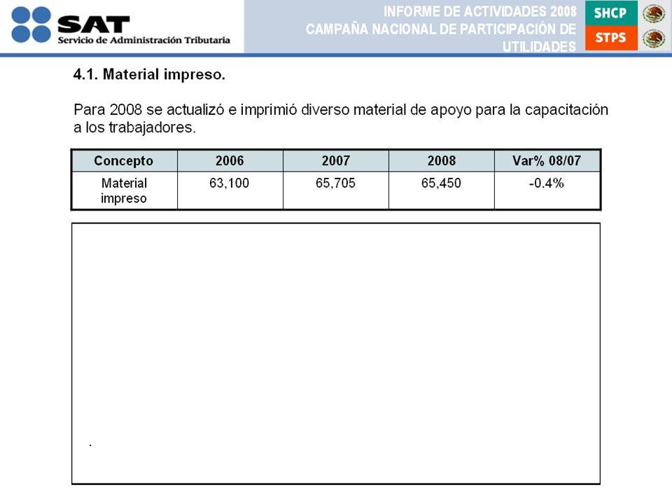 Concepto200620072008Var% 08/07 Material impreso 63,10065,70565,450-0.4% INFORME DE ACTIVIDADES 2008 CAMPAÑA NACIONAL DE PARTICIPACIÓN DE UTILIDADES 4.1.