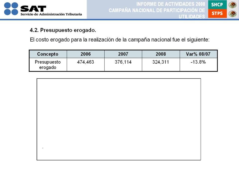 Concepto200620072008Var% 08/07 Presupuesto erogado 474,463376,114324,311-13.8% 4.2.