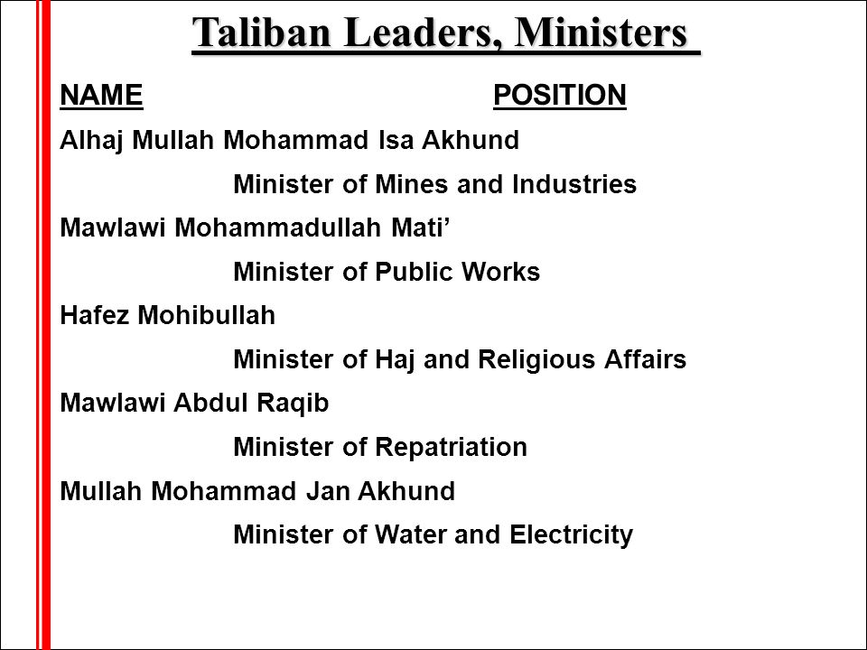 NAME POSITION Alhaj Mullah Mohammad Isa Akhund Minister of Mines and Industries Mawlawi Mohammadullah Mati' Minister of Public Works Hafez Mohibullah Minister of Haj and Religious Affairs Mawlawi Abdul Raqib Minister of Repatriation Mullah Mohammad Jan Akhund Minister of Water and Electricity Taliban Leaders, Ministers