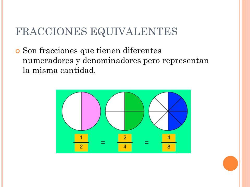 FRACCIONES EQUIVALENTES Son fracciones que tienen diferentes numeradores y denominadores pero representan la misma cantidad.
