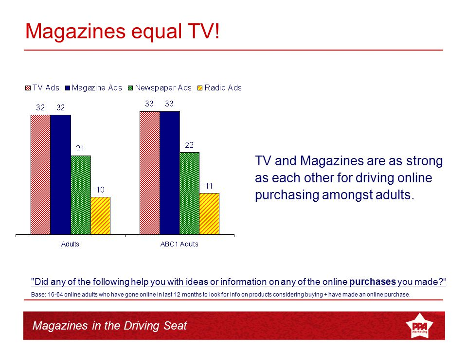 Magazines in the Driving Seat Magazines equal TV! TV and Magazines are as strong as each other for driving online purchasing amongst adults.