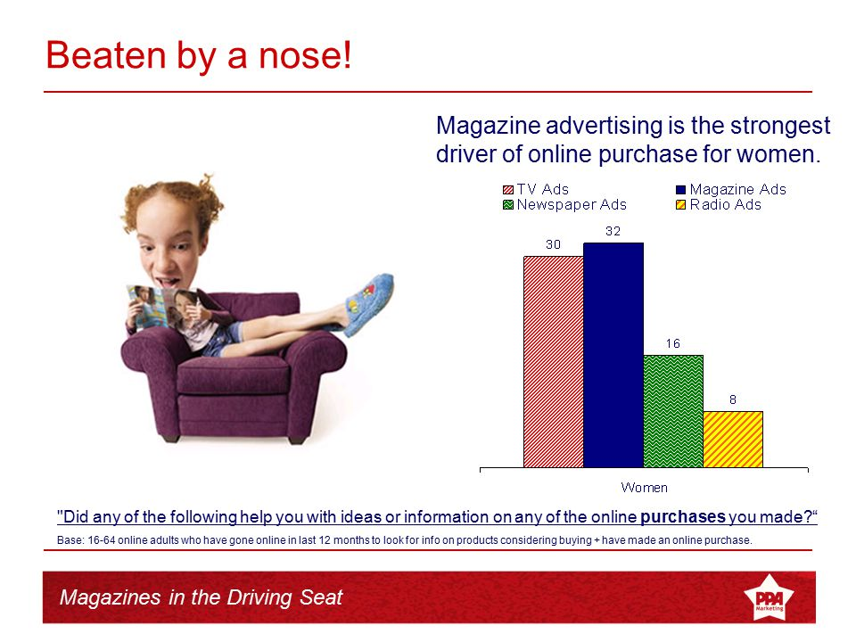 Magazines in the Driving Seat Magazine advertising is the strongest driver of online purchase for women. Beaten by a nose!