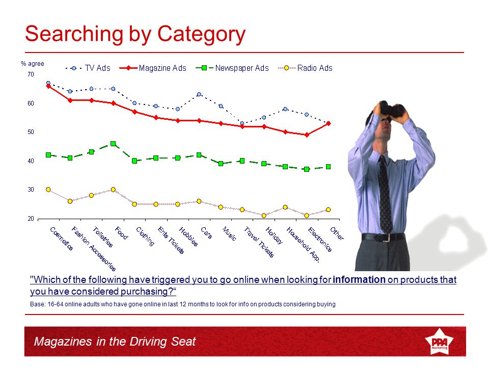 Magazines in the Driving Seat % agree Searching by Category
