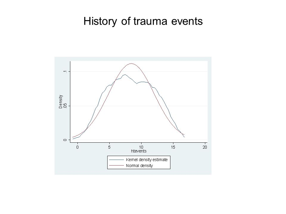 Trauma exposures with strongest association to depression, p<0.05 EventOR95%CI Ill health without medical care 1.971.64-2.58 Lack of food or water1.641.50-2.58 Unnatural death family/friend Serious injury 1.54 1.38 1.10-2.16 1.09-1.74 With PTSD were 12 times more likely to suffer from depression 12.468.93-17.40