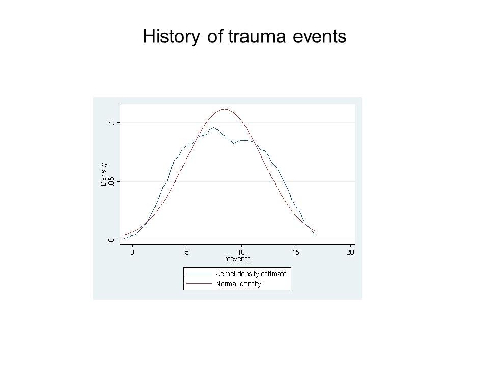 History of trauma events
