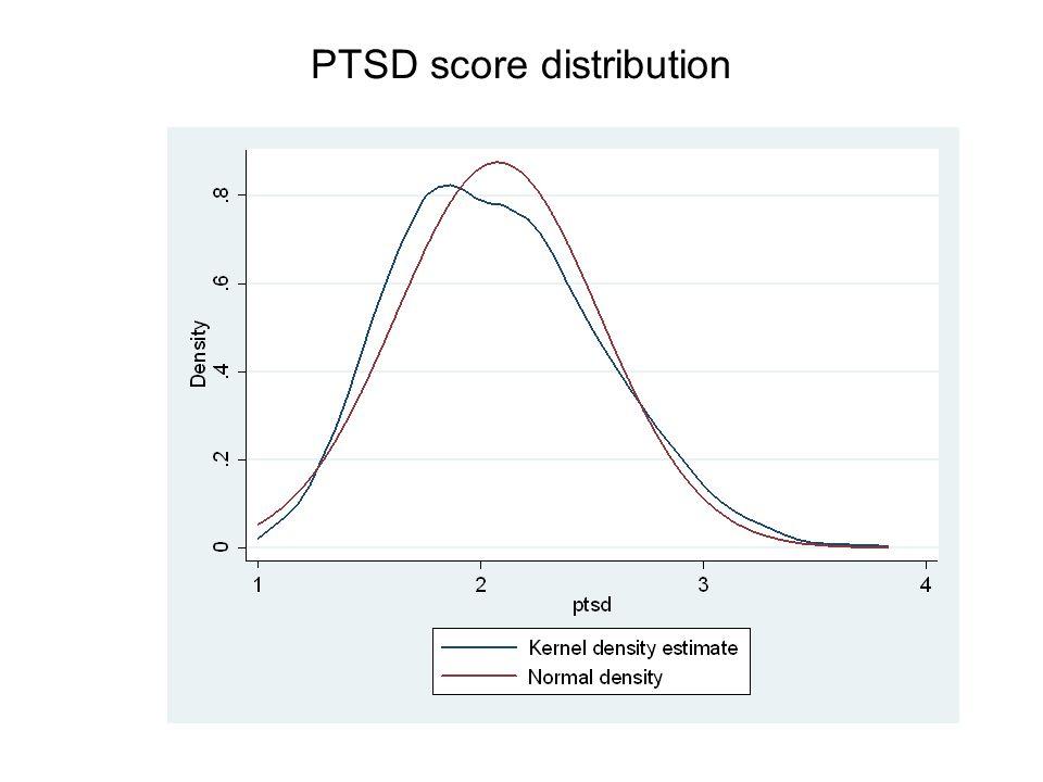Depression score distribution
