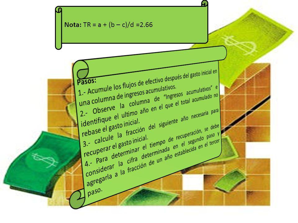 Nota: TR = a + (b – c)/d =2.66