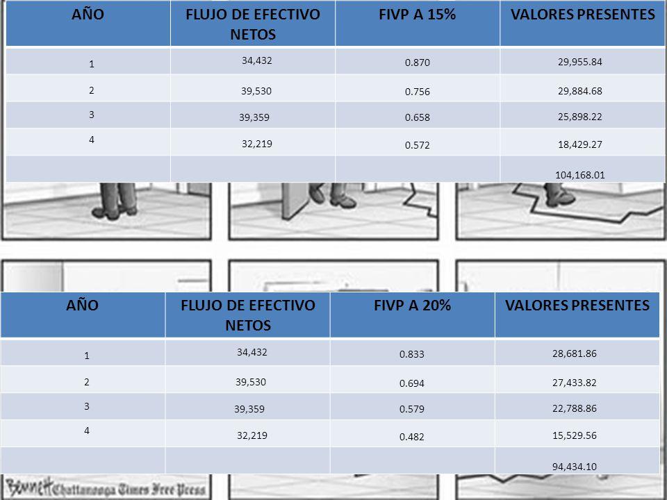 AÑOFLUJO DE EFECTIVO NETOS FIVP A 15%VALORES PRESENTES 1 2 3 4 34,432 39,530 39,359 32,219 0.870 0.756 0.658 0.572 29,955.84 29,884.68 25,898.22 18,429.27 104,168.01 AÑOFLUJO DE EFECTIVO NETOS FIVP A 20%VALORES PRESENTES 1 2 3 4 34,432 39,530 39,359 32,219 0.833 0.694 0.579 0.482 28,681.86 27,433.82 22,788.86 15,529.56 94,434.10