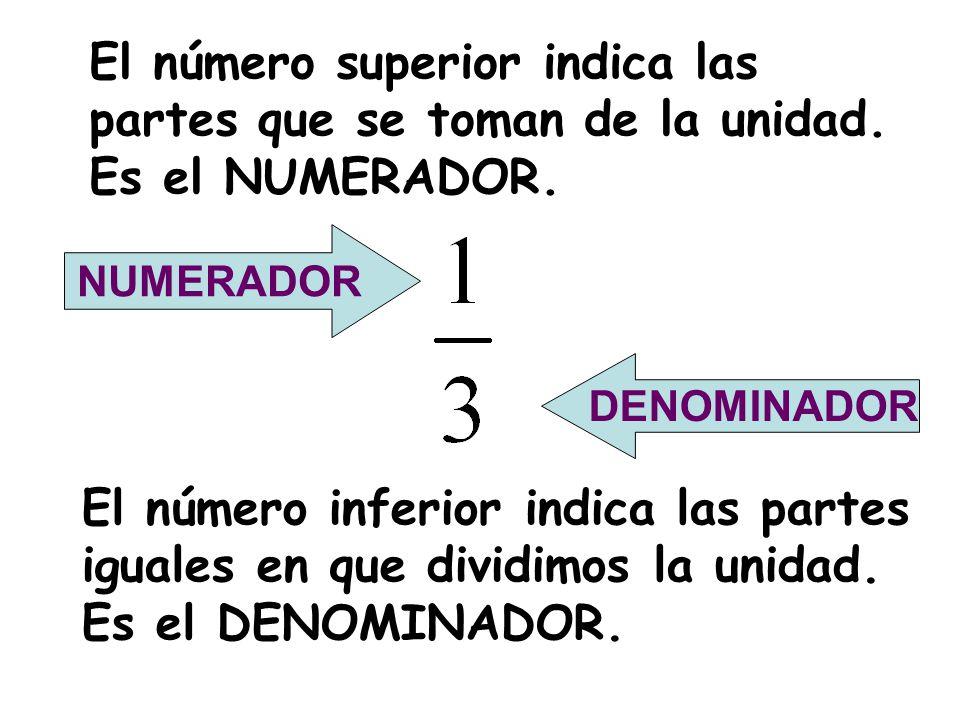 NUMERADOR DENOMINADOR El número superior indica las partes que se toman de la unidad. Es el NUMERADOR. El número inferior indica las partes iguales en