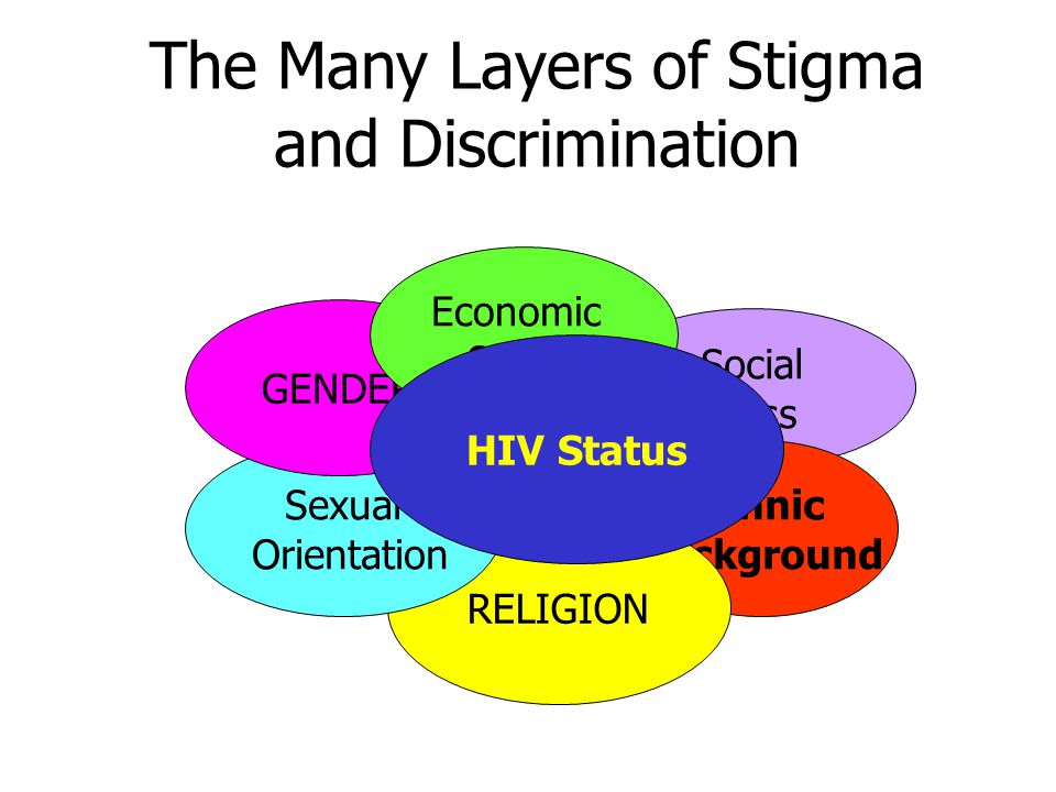 The Many Layers of Stigma and Discrimination Social Class Ethnic Background RELIGION Sexual Orientation GENDER Economic Status HIV Status