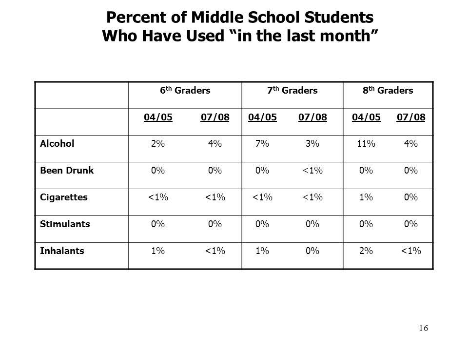 16 6 th Graders7 th Graders8 th Graders 04/0507/0804/0507/0804/0507/08 Alcohol2%4%7%3%11%4% Been Drunk0% <1%0% Cigarettes<1% 1%0% Stimulants0% Inhalan
