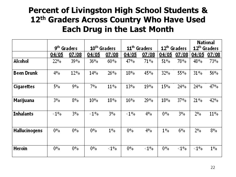 Percent of Livingston High School Students & 12 th Graders Across Country Who Have Used Each Drug in the Last Month 22