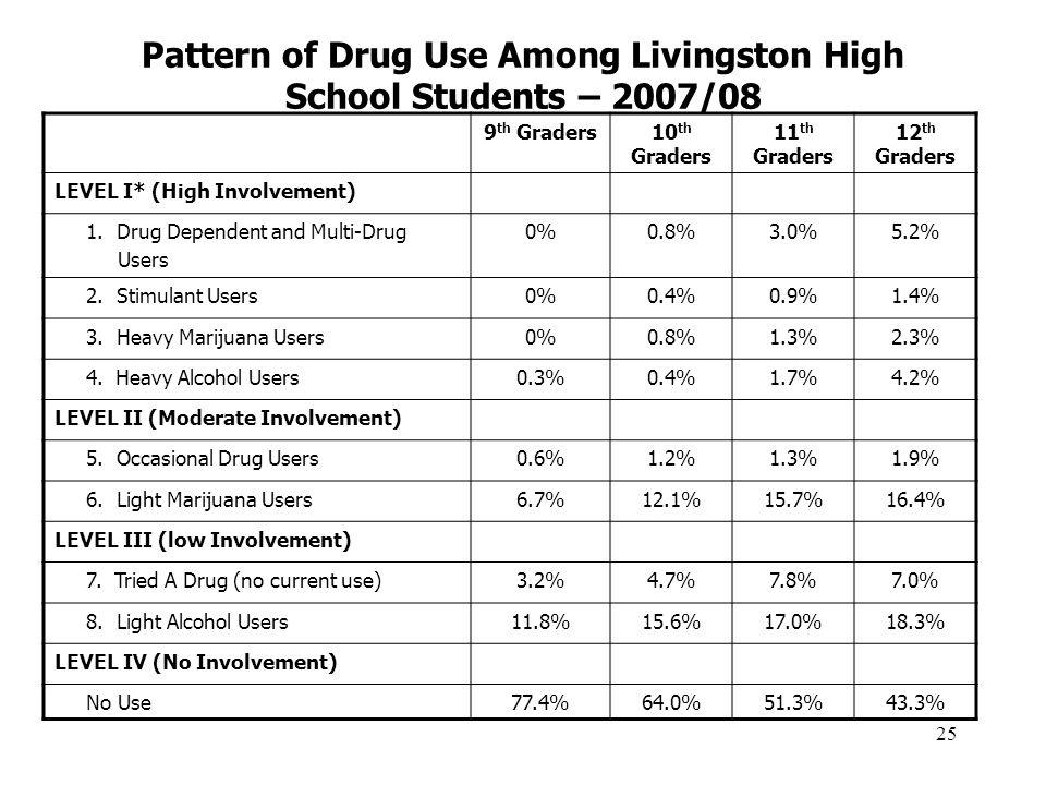25 Pattern of Drug Use Among Livingston High School Students – 2007/08 9 th Graders10 th Graders 11 th Graders 12 th Graders LEVEL I* (High Involvement) 1.