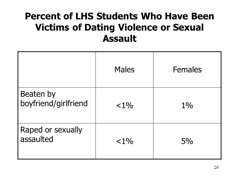 26 Percent of LHS Students Who Have Been Victims of Dating Violence or Sexual Assault MalesFemales Beaten by boyfriend/girlfriend <1%1% Raped or sexually assaulted <1%5%
