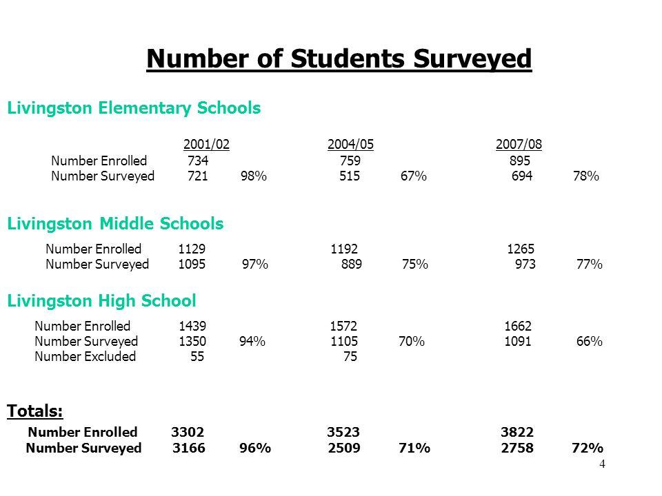 4 Number of Students Surveyed Livingston High School Livingston Middle Schools Livingston Elementary Schools Number Enrolled1129 1192 1265 Number Surveyed1095 97% 889 75% 973 77% 2001/02 2004/05 2007/08 Number Enrolled 734 759 895 Number Surveyed 721 98% 515 67% 694 78% Number Enrolled 1439 1572 1662 Number Surveyed 1350 94% 1105 70% 1091 66% Number Excluded 55 75 Totals: Number Enrolled 3302 3523 3822 Number Surveyed 3166 96% 2509 71% 2758 72%