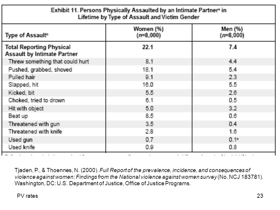 PV rates23 Tjaden, P., & Thoennes, N. (2000). Full Report of the prevalence, incidence, and consequences of violence against women: Findings from the