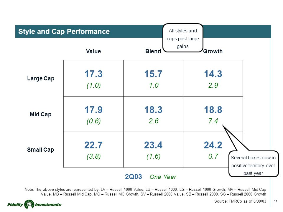 11 Style and Cap Performance Note: The above styles are represented by: LV – Russell 1000 Value, LB – Russell 1000, LG – Russell 1000 Growth, MV – Rus