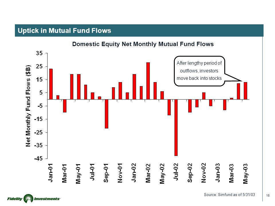 15 Uptick in Mutual Fund Flows Source: Simfund as of 5/31/03 Domestic Equity Net Monthly Mutual Fund Flows After lengthy period of outflows, investors move back into stocks