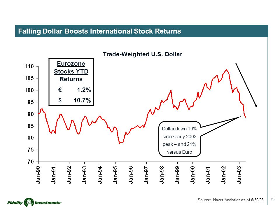 20 Falling Dollar Boosts International Stock Returns Trade-Weighted U.S.