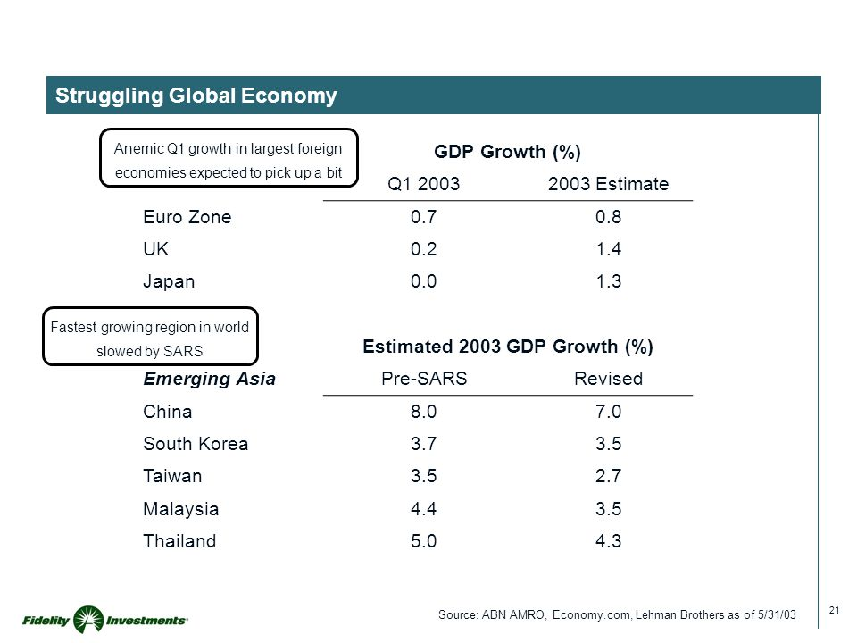 21 Struggling Global Economy GDP Growth (%) Q1 20032003 Estimate Euro Zone0.70.8 UK0.21.4 Japan0.01.3 Estimated 2003 GDP Growth (%) Emerging AsiaPre-S