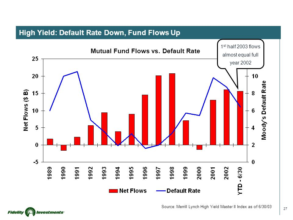 27 High Yield: Default Rate Down, Fund Flows Up Mutual Fund Flows vs.