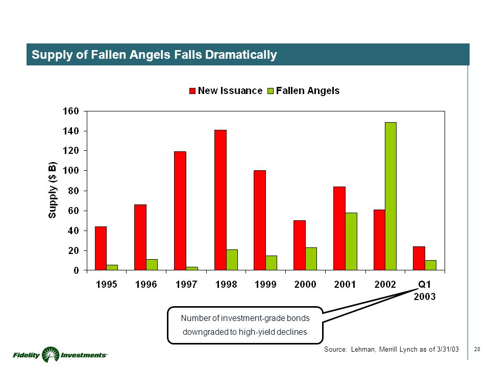 28 Supply of Fallen Angels Falls Dramatically Source: Lehman, Merrill Lynch as of 3/31/03 Number of investment-grade bonds downgraded to high-yield de