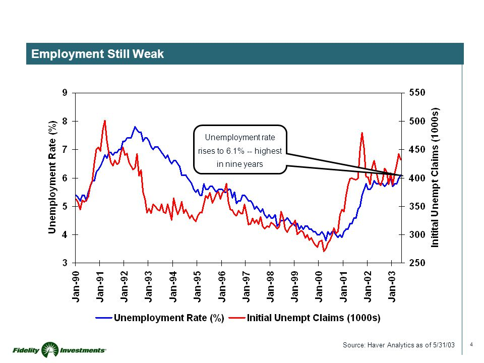 4 Employment Still Weak Source: Haver Analytics as of 5/31/03 Unemployment rate rises to 6.1% -- highest in nine years