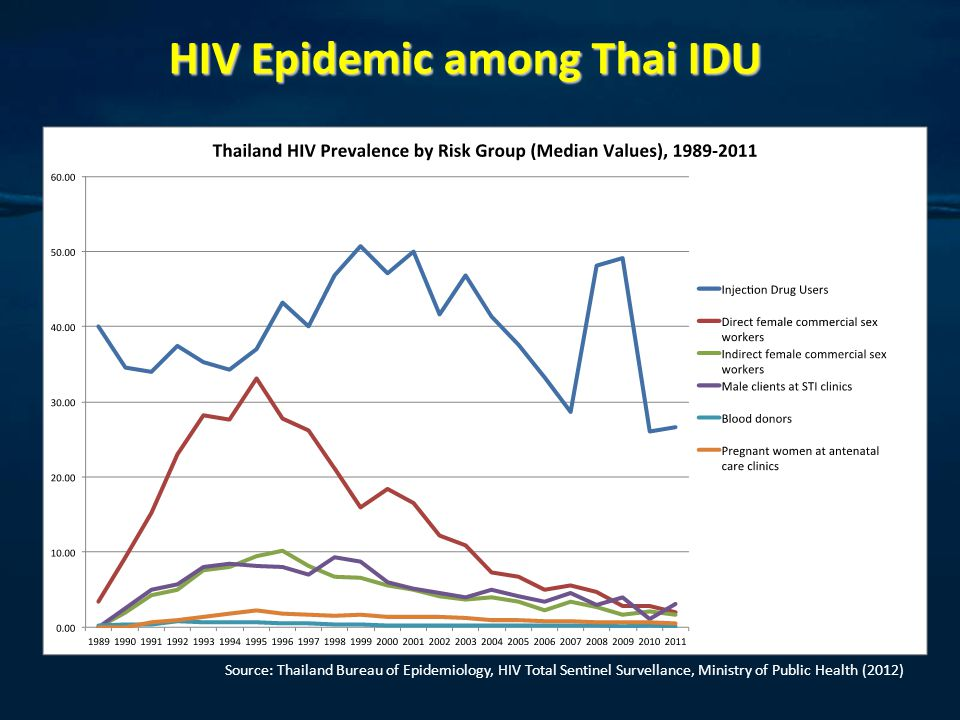 HIV Epidemic among Thai IDU Source: Thailand Bureau of Epidemiology, HIV Total Sentinel Survellance, Ministry of Public Health (2012)
