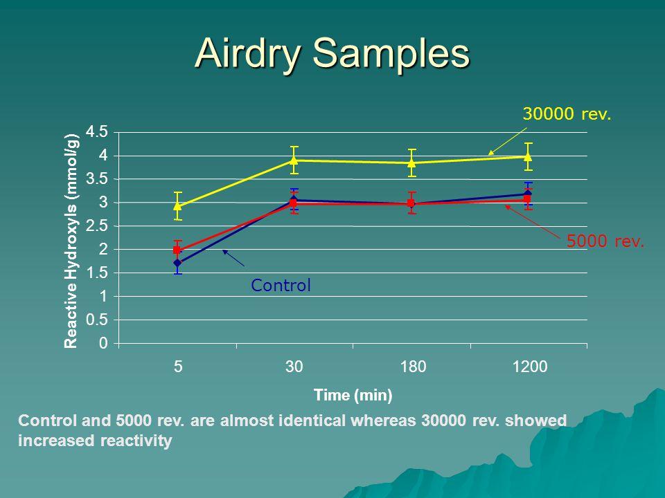 Airdry Samples 30000 rev. 5000 rev. Control Control and 5000 rev.
