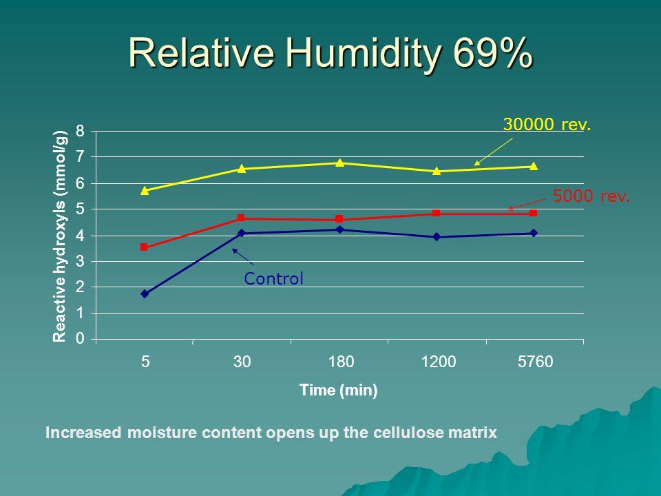 Relative Humidity 69% 30000 rev. 5000 rev.
