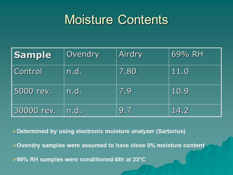 Moisture Contents SampleOvendryAirdry 69% RH Controln.d.7.8011.0 5000 rev.