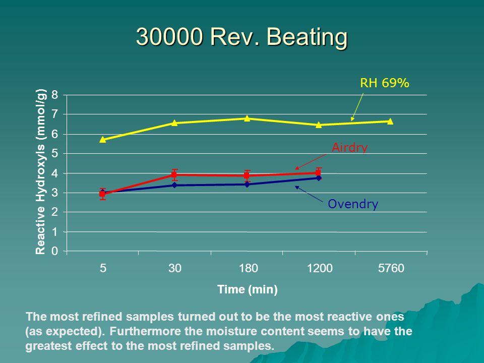 30000 Rev.