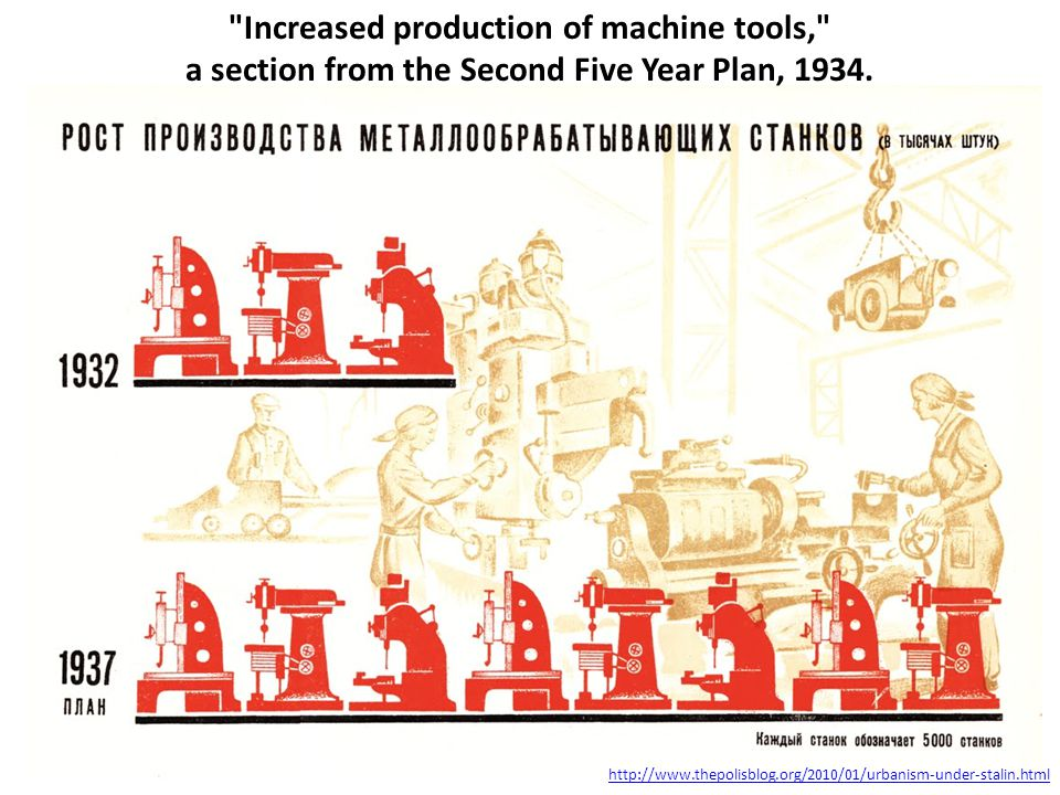 Increased production of machine tools, a section from the Second Five Year Plan, 1934.