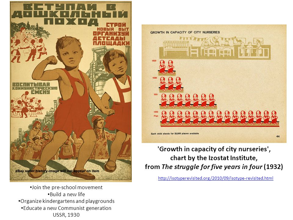 Join the pre-school movement Build a new life Organize kindergartens and playgrounds Educate a new Communist generation USSR, 1930 Growth in capacity of city nurseries , chart by the Izostat Institute, from The struggle for five years in four (1932) http://isotyperevisited.org/2010/09/isotype-revisited.html