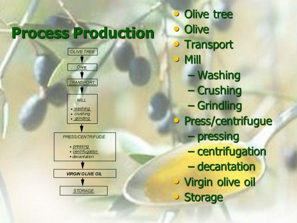 Process Production Olive tree Olive tree Olive Olive Transport Transport Mill Mill –Washing –Crushing –Grindling Press/centrifugue Press/centrifugue –pressing –centrifugation –decantation Virgin olive oil Virgin olive oil Storage Storage