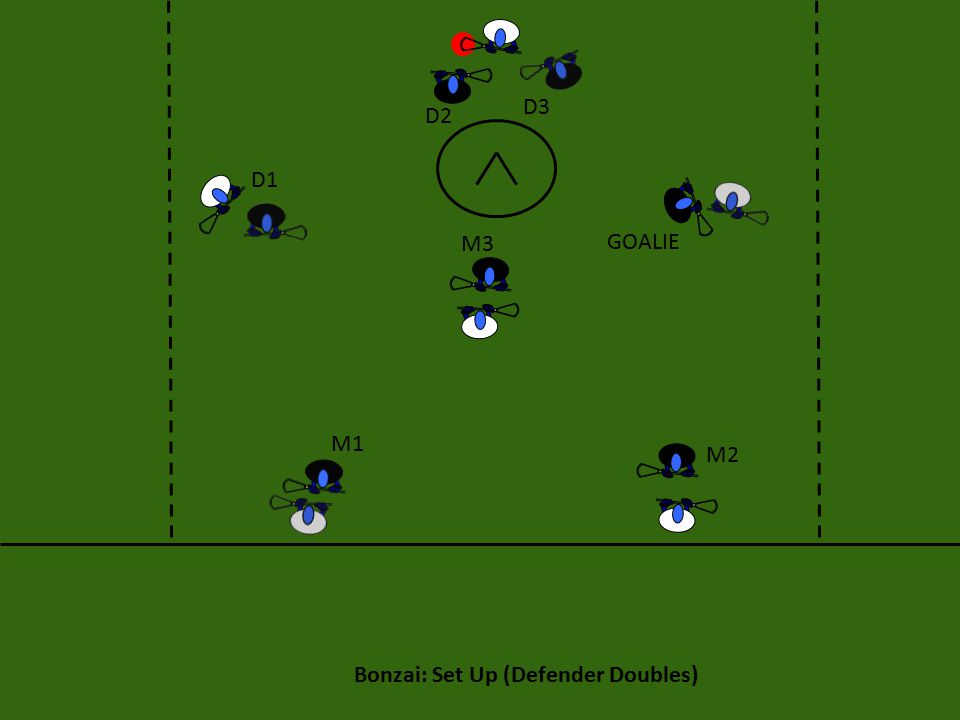 Bonzai: Set Up (Defender Doubles) M3 M2 M1 D1 D2 D3 GOALIE