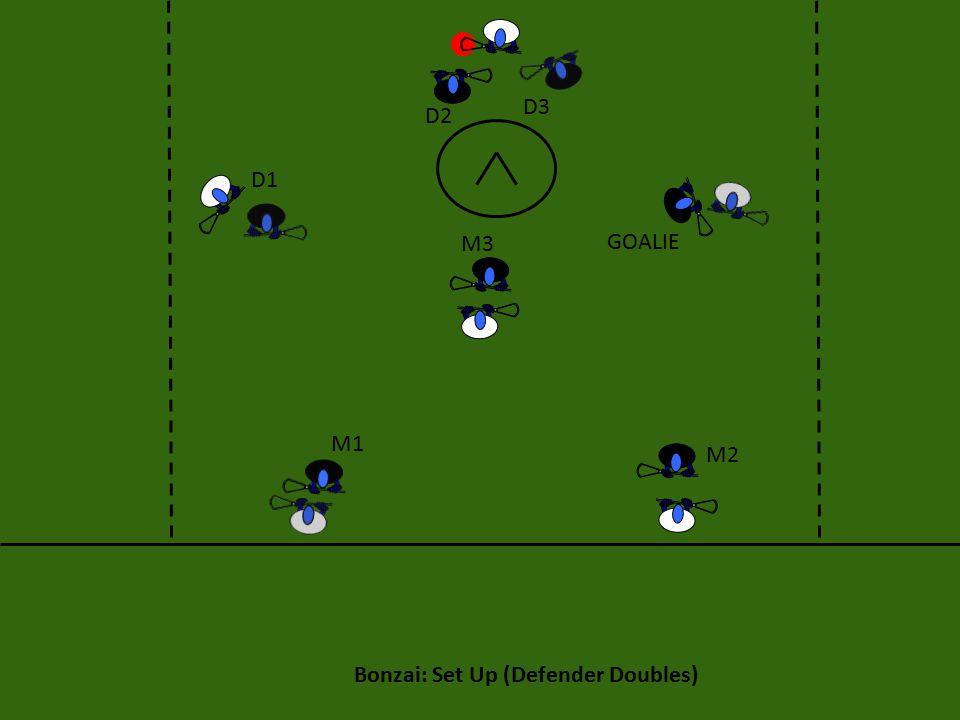Bonzai: Set Up (Defender Doubles) M3 M2 M1 D1 D2 D3 GOALIE
